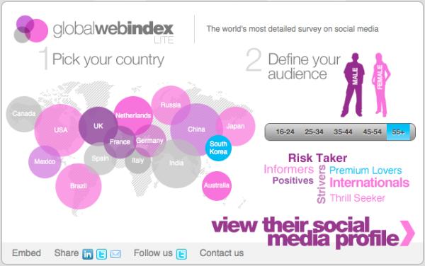 Global Web Index